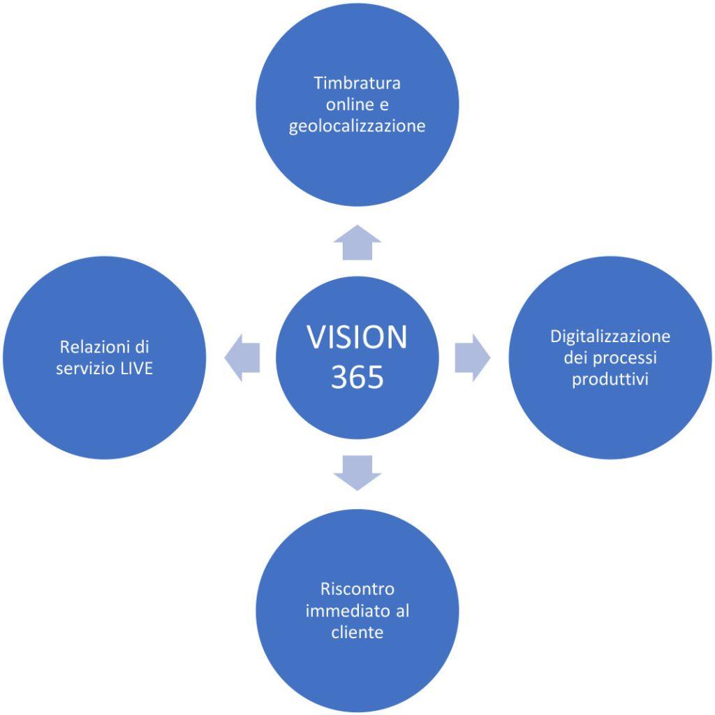 Vision 365 - Software monitoraggio portierato e vigilanza